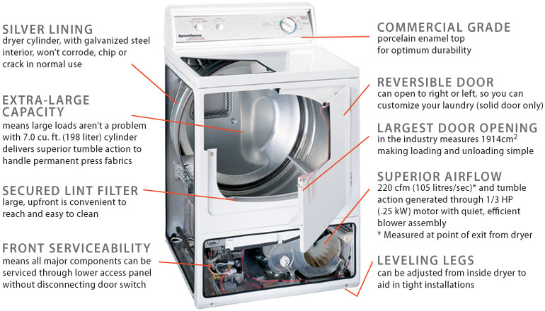speed-queen-washing-machines-domestic-household-repairs-parts-techinicians