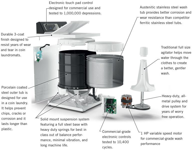 TR6-guts-illustration-speed-queen-washer-washing-machine